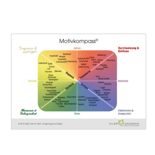 Motivkompass