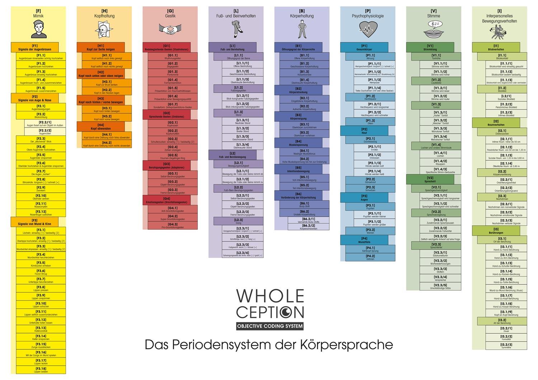 Mimikresonanz Whole Ception Poster